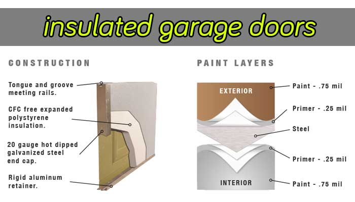 Insulation of garage doors